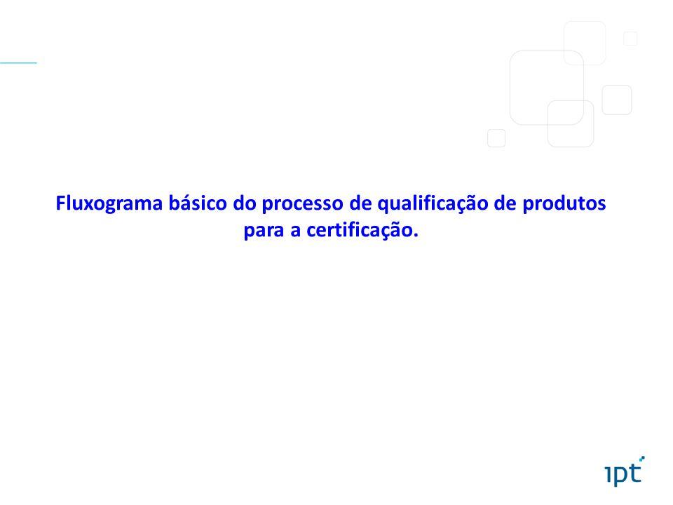 Fluxograma básico do processo de qualificação de produtos para a certificação.