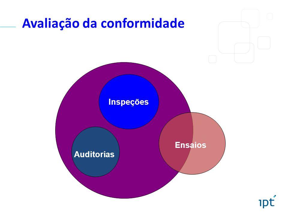 Avaliação da conformidade Inspeções Auditorias Ensaios