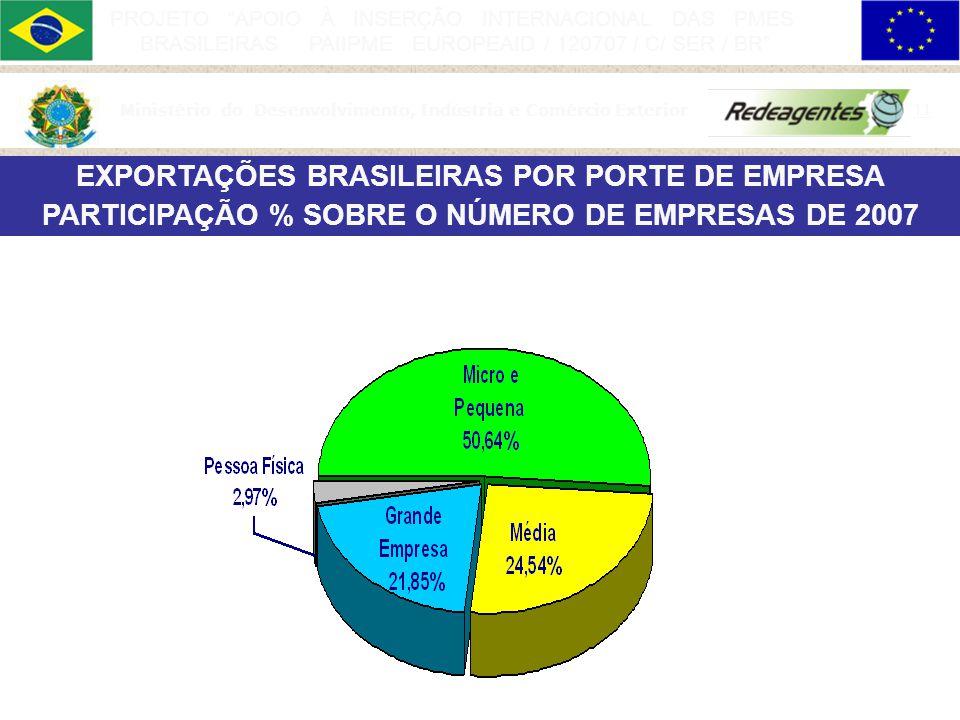 Ministério do Desenvolvimento, Indústria e Comércio Exterior 10 PROJETO APOIO À INSERÇÃO INTERNACIONAL DAS PMES BRASILEIRAS PAIIPME EUROPEAID / 120707