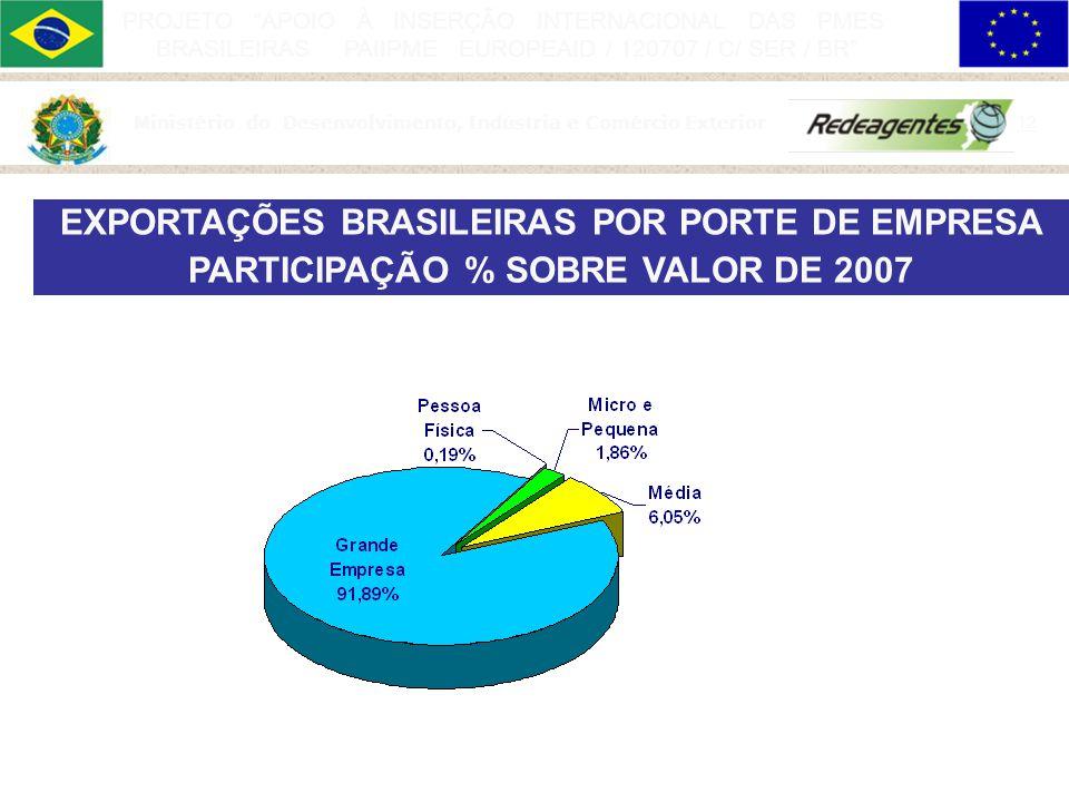 11 PROJETO APOIO À INSERÇÃO INTERNACIONAL DAS PMES BRASILEIRAS PAIIPME EUROPEAID / 120707 / C/ SER / BR Micro e pequena empresa 51,0 % Média empresa 2