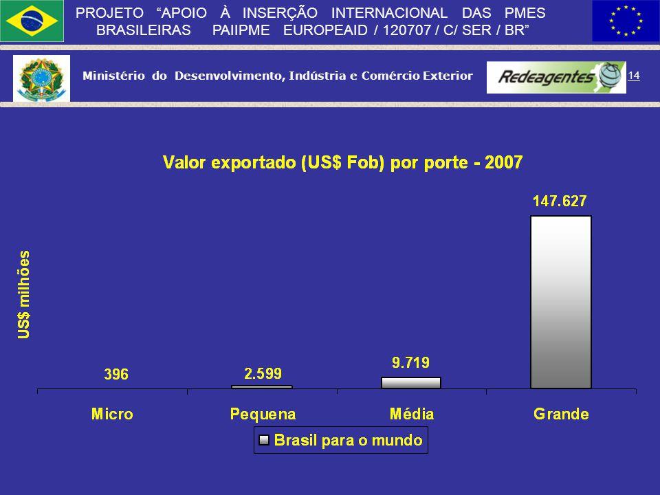 Ministério do Desenvolvimento, Indústria e Comércio Exterior 13 PROJETO APOIO À INSERÇÃO INTERNACIONAL DAS PMES BRASILEIRAS PAIIPME EUROPEAID / 120707