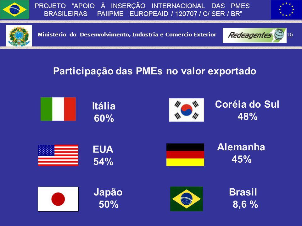 Ministério do Desenvolvimento, Indústria e Comércio Exterior 14 PROJETO APOIO À INSERÇÃO INTERNACIONAL DAS PMES BRASILEIRAS PAIIPME EUROPEAID / 120707