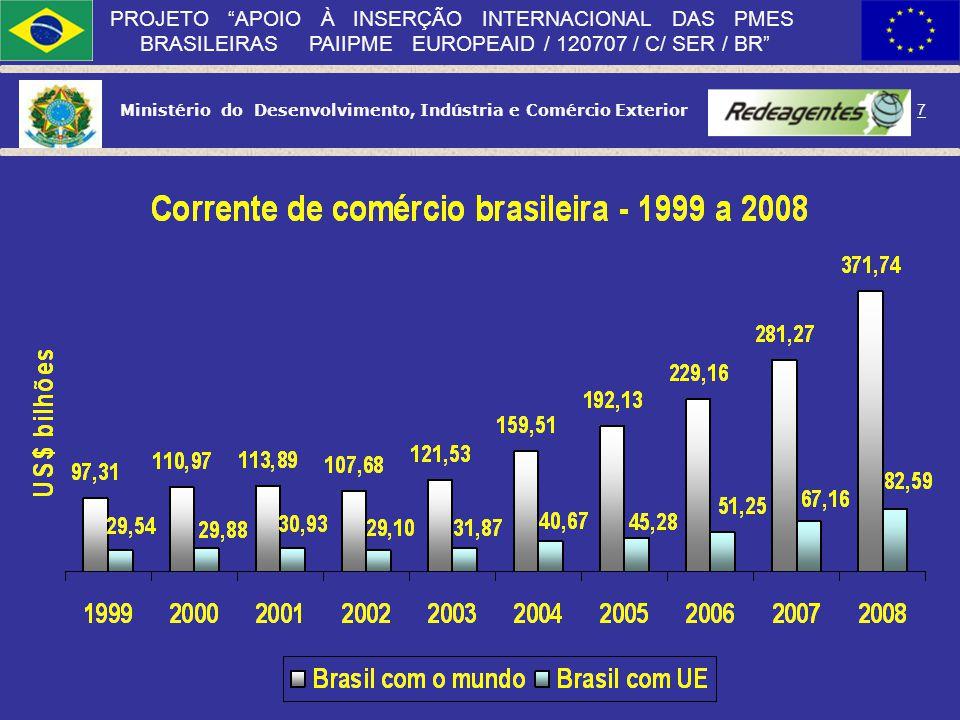 Ministério do Desenvolvimento, Indústria e Comércio Exterior 6 PROJETO APOIO À INSERÇÃO INTERNACIONAL DAS PMES BRASILEIRAS PAIIPME EUROPEAID / 120707