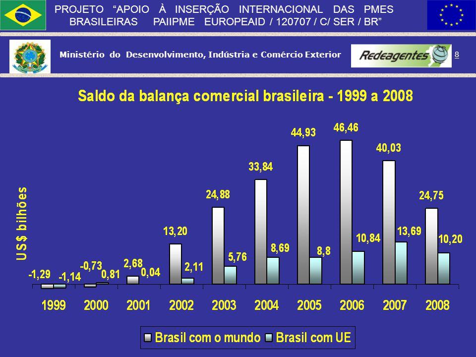 Ministério do Desenvolvimento, Indústria e Comércio Exterior 7 PROJETO APOIO À INSERÇÃO INTERNACIONAL DAS PMES BRASILEIRAS PAIIPME EUROPEAID / 120707