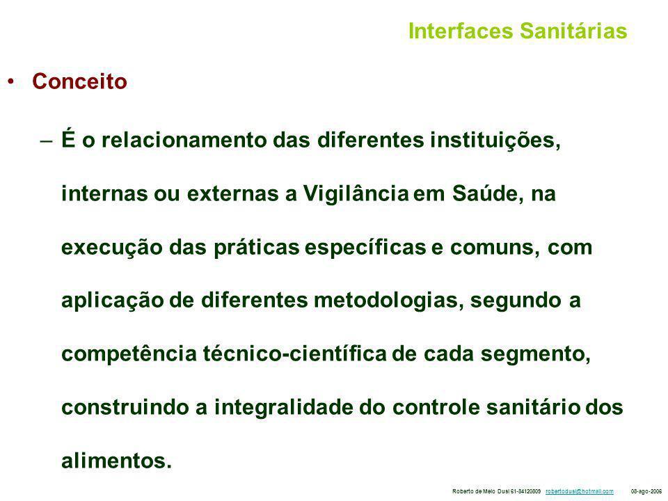 Interfaces Sanitárias Objetivos – Abordar a participação da vigilância epidemiológica na construção da abordagem integral do controle sanitário dos alimentos.