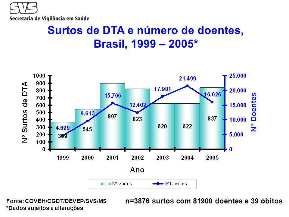 Surtos de DTA e número de doentes, Brasil, 1999 – 2005* n=3876 surtos com 81900 doentes e 39 óbitos Fonte: COVEH/CGDT/DEVEP/SVS/MS *Dados sujeitos a alterações