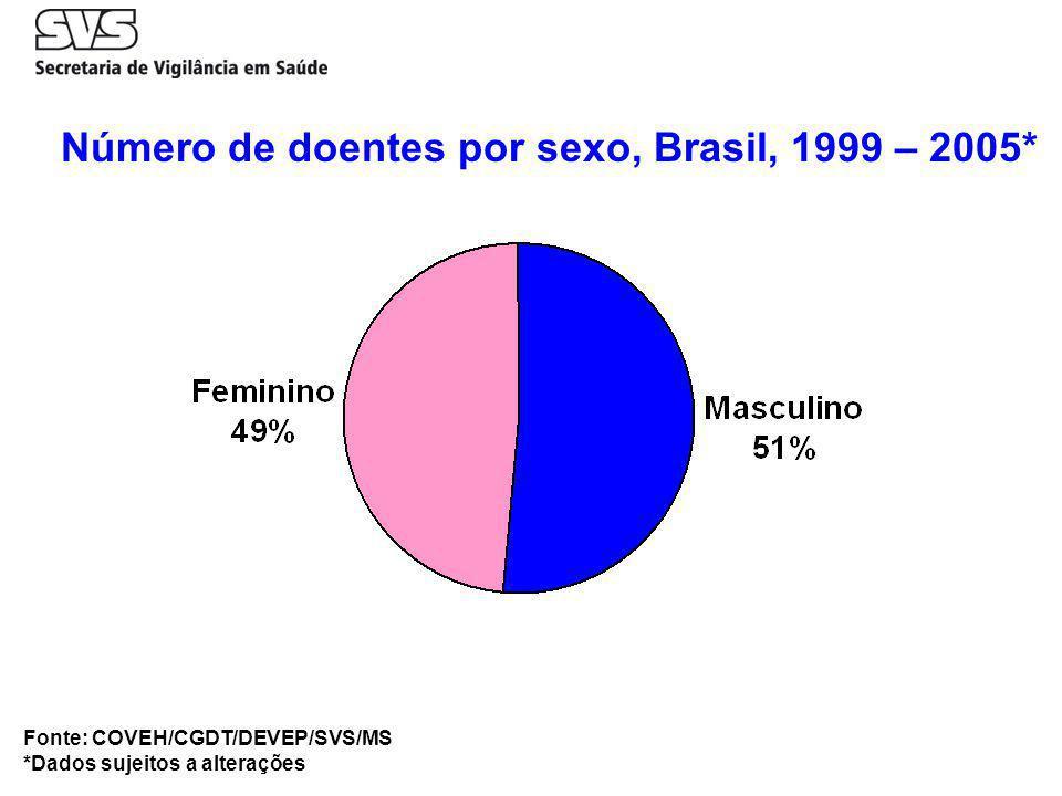 Número de doentes por sexo, Brasil, 1999 – 2005* Fonte: COVEH/CGDT/DEVEP/SVS/MS *Dados sujeitos a alterações