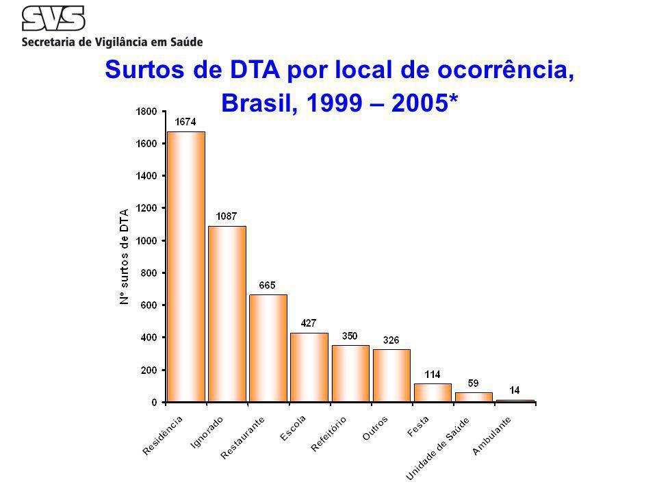 Surtos de DTA por local de ocorrência, Brasil, 1999 – 2005*