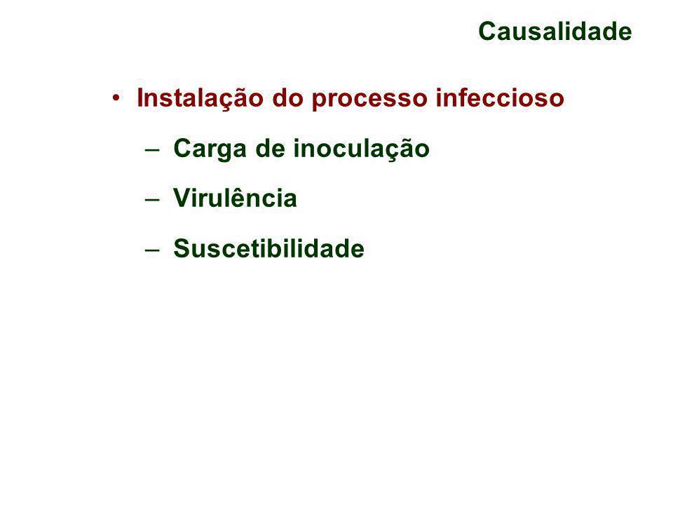 Causalidade Instalação do processo infeccioso – Carga de inoculação – Virulência – Suscetibilidade