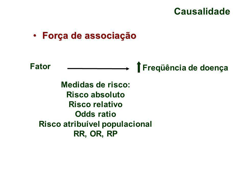 Causalidade Força de associaçãoForça de associação Fator Freqüência de doença Medidas de risco: Risco absoluto Risco relativo Odds ratio Risco atribuível populacional RR, OR, RP