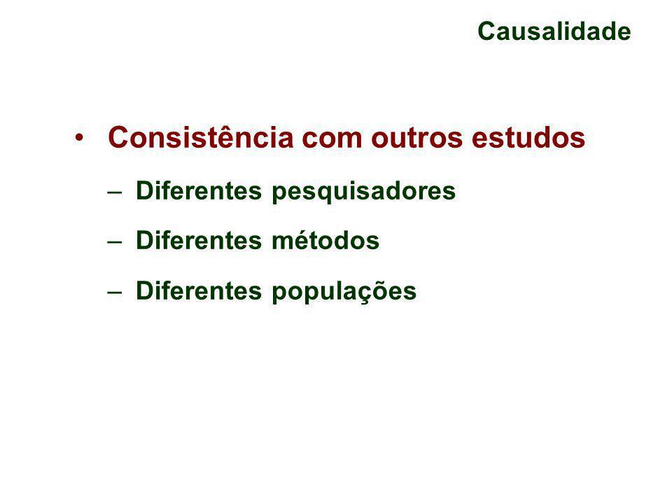 Causalidade Consistência com outros estudos – Diferentes pesquisadores – Diferentes métodos – Diferentes populações