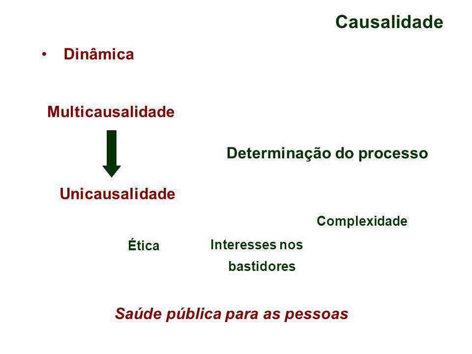 Causalidade Dinâmica Multicausalidade Unicausalidade Determinação do processo Ética Interesses nos bastidores Complexidade Saúde pública para as pessoas