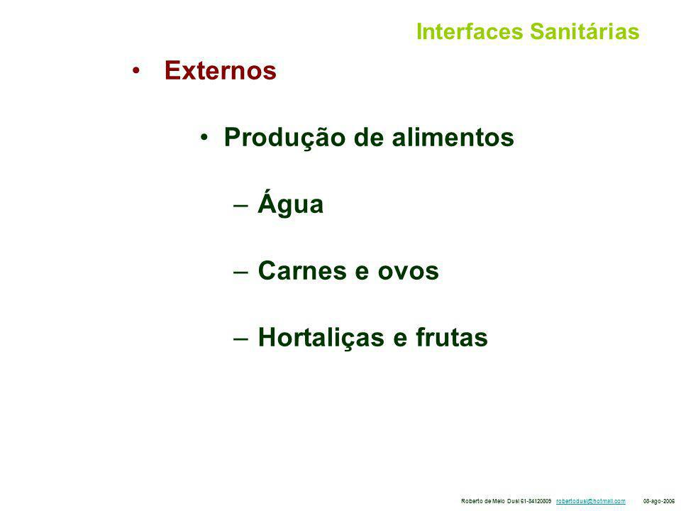Interfaces Sanitárias Externos Produção de alimentos – Água – Carnes e ovos – Hortaliças e frutas Roberto de Melo Dusi 61-84120809 robertodusi@hotmail.com 08-ago-2006robertodusi@hotmail.com