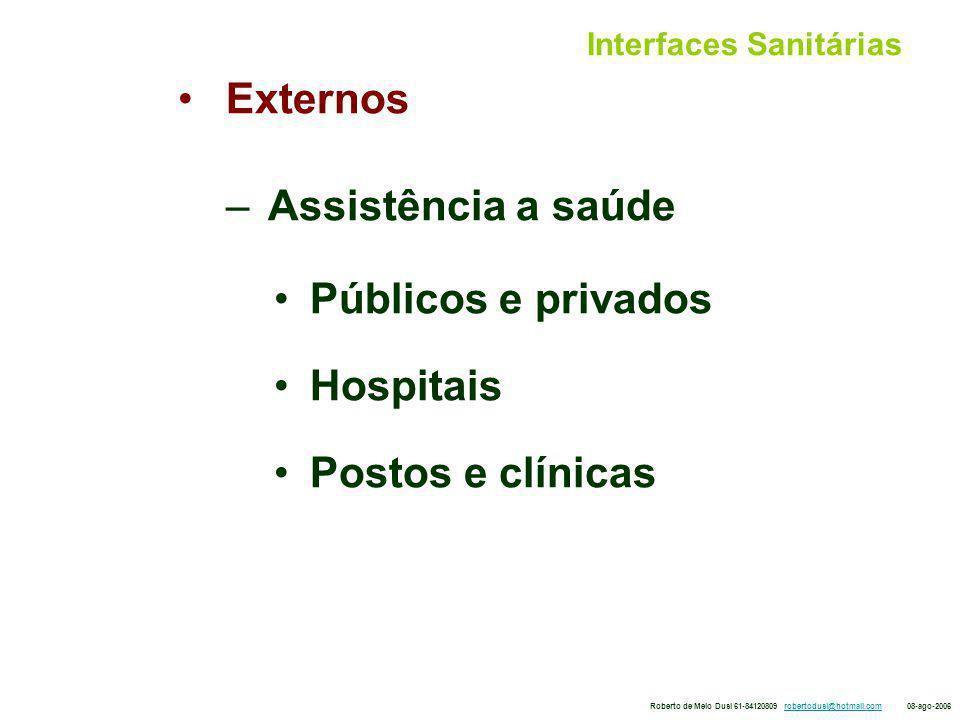 Interfaces Sanitárias Externos – Assistência a saúde Públicos e privados Hospitais Postos e clínicas Roberto de Melo Dusi 61-84120809 robertodusi@hotmail.com 08-ago-2006robertodusi@hotmail.com