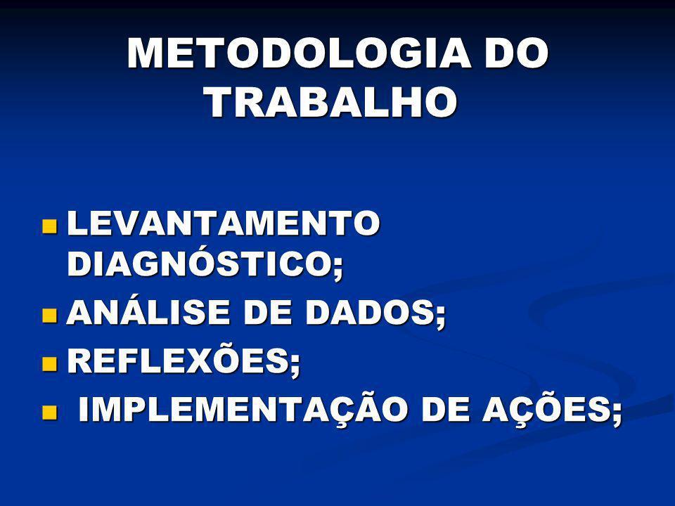 METODOLOGIA DO TRABALHO LEVANTAMENTO DIAGNÓSTICO; LEVANTAMENTO DIAGNÓSTICO; ANÁLISE DE DADOS; ANÁLISE DE DADOS; REFLEXÕES; REFLEXÕES; IMPLEMENTAÇÃO DE