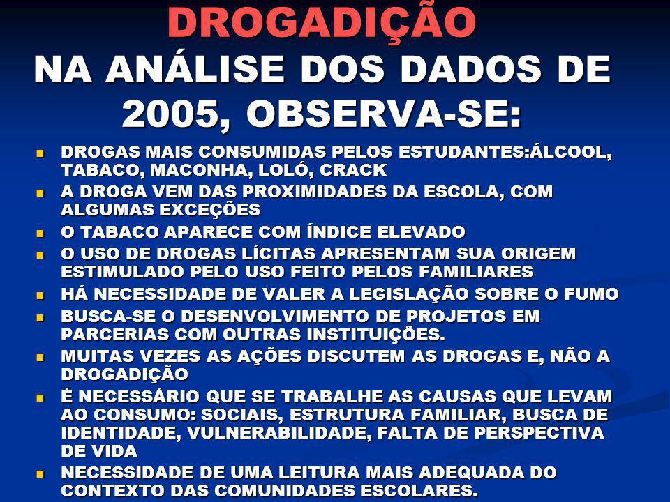 DROGADIÇÃO NA ANÁLISE DOS DADOS DE 2005, OBSERVA-SE: DROGAS MAIS CONSUMIDAS PELOS ESTUDANTES:ÁLCOOL, TABACO, MACONHA, LOLÓ, CRACK DROGAS MAIS CONSUMID