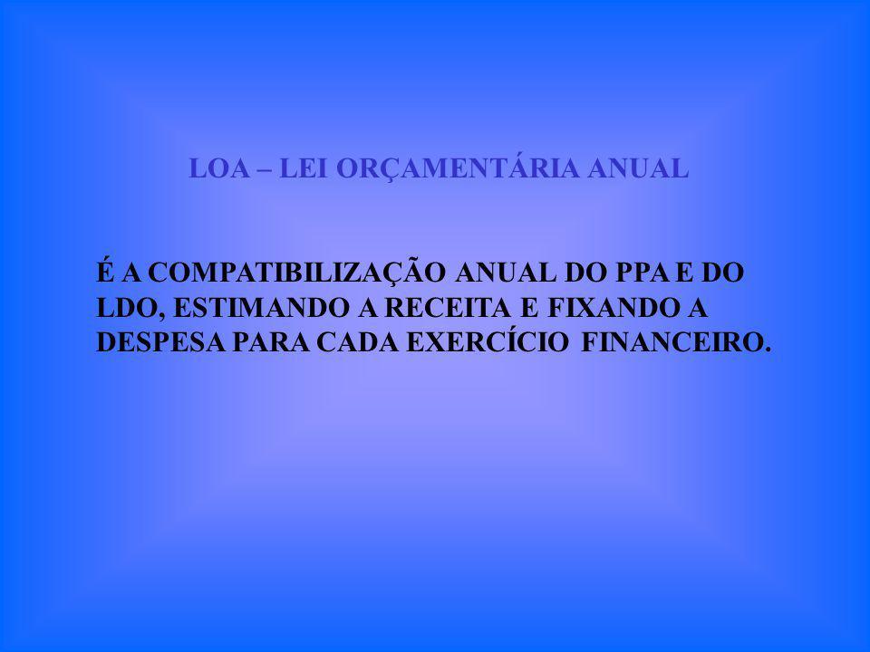LOA – LEI ORÇAMENTÁRIA ANUAL É A COMPATIBILIZAÇÃO ANUAL DO PPA E DO LDO, ESTIMANDO A RECEITA E FIXANDO A DESPESA PARA CADA EXERCÍCIO FINANCEIRO.