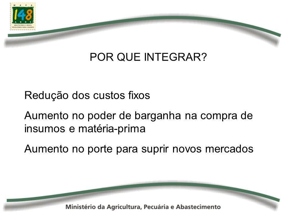 INTEGRAÇÃO CONTRATUAL -COOPERATIVAS -CONSÓRCIO -CONSÓRCIO DE COOPERATIVAS