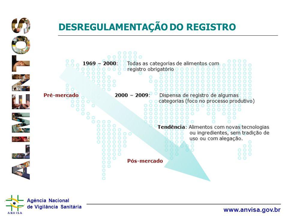 Agência Nacional de Vigilância Sanitária www.anvisa.gov.br DESREGULAMENTAÇÃO DO REGISTRO 1969 – 2000: Todas as categorias de alimentos com registro ob