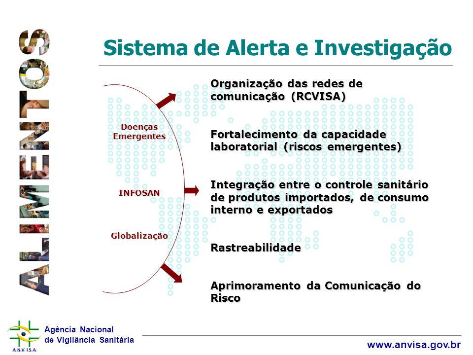 Agência Nacional de Vigilância Sanitária www.anvisa.gov.br Sistema de Alerta e Investigação Organização das redes de comunicação (RCVISA) Fortalecimen