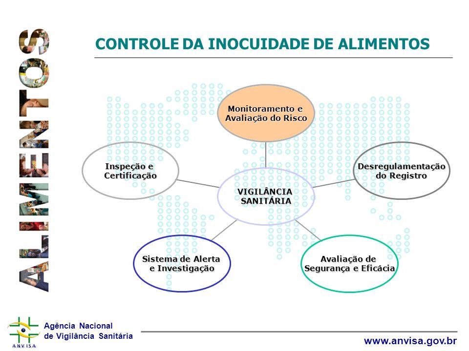 Agência Nacional de Vigilância Sanitária www.anvisa.gov.br CONTROLE DA INOCUIDADE DE ALIMENTOS VIGILÂNCIASANITÁRIA Monitoramento e Avaliação do Risco