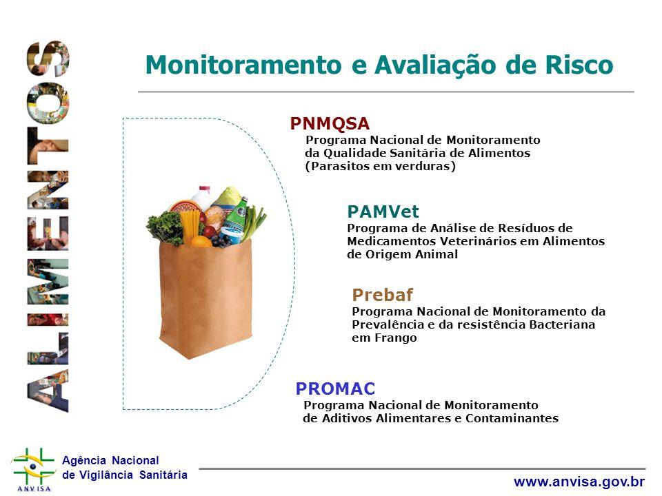 Agência Nacional de Vigilância Sanitária www.anvisa.gov.br Monitoramento e Avaliação de Risco PNMQSA Programa Nacional de Monitoramento da Qualidade S