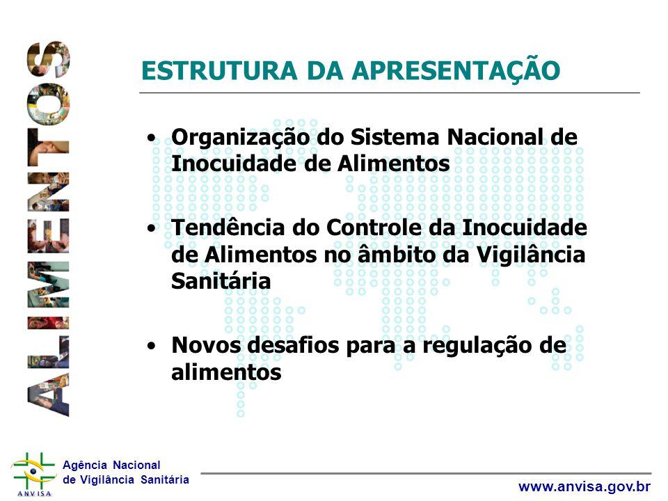Agência Nacional de Vigilância Sanitária www.anvisa.gov.br ESTRUTURA DA APRESENTAÇÃO Organização do Sistema Nacional de Inocuidade de Alimentos Tendên