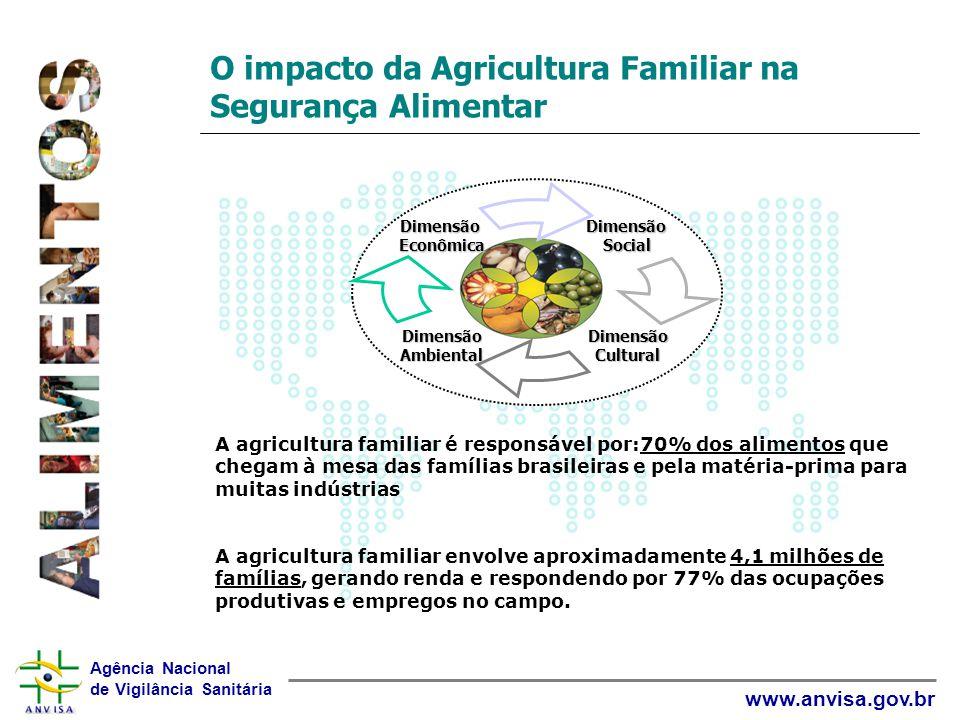 Agência Nacional de Vigilância Sanitária www.anvisa.gov.br O impacto da Agricultura Familiar na Segurança Alimentar A agricultura familiar é responsáv