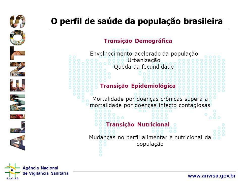 Agência Nacional de Vigilância Sanitária www.anvisa.gov.br O perfil de saúde da população brasileira Transição Demográfica Envelhecimento acelerado da