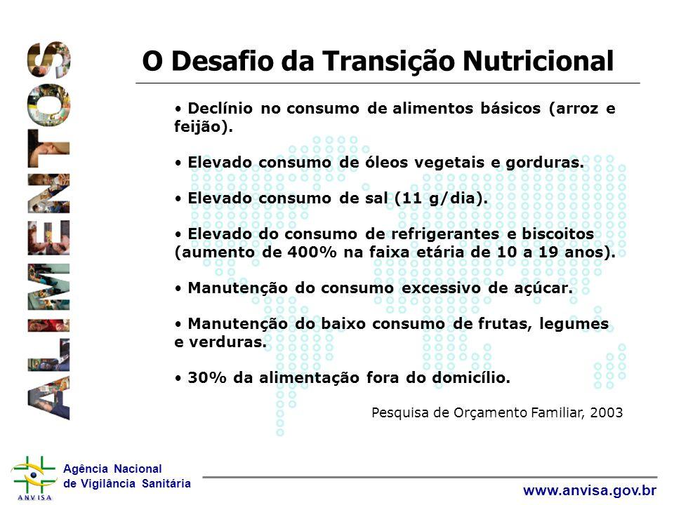 Agência Nacional de Vigilância Sanitária www.anvisa.gov.br O Desafio da Transição Nutricional Declínio no consumo de alimentos básicos (arroz e feijão