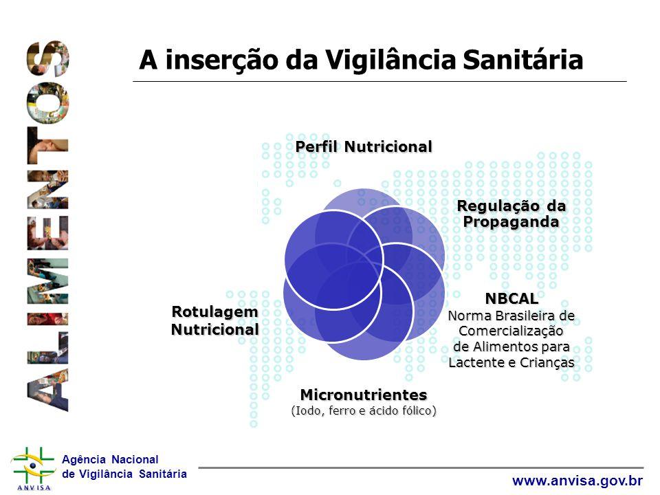 Agência Nacional de Vigilância Sanitária www.anvisa.gov.br A inserção da Vigilância Sanitária Perfil Nutricional Regulação da Propaganda NBCAL Norma B