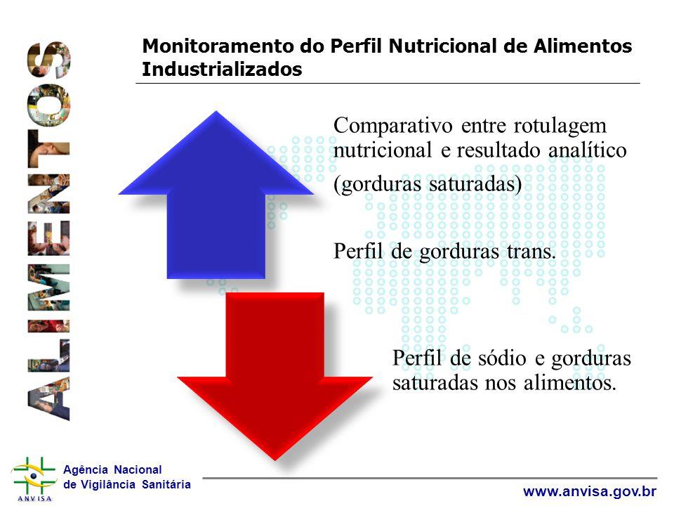 Agência Nacional de Vigilância Sanitária www.anvisa.gov.br Monitoramento do Perfil Nutricional de Alimentos Industrializados Comparativo entre rotulag