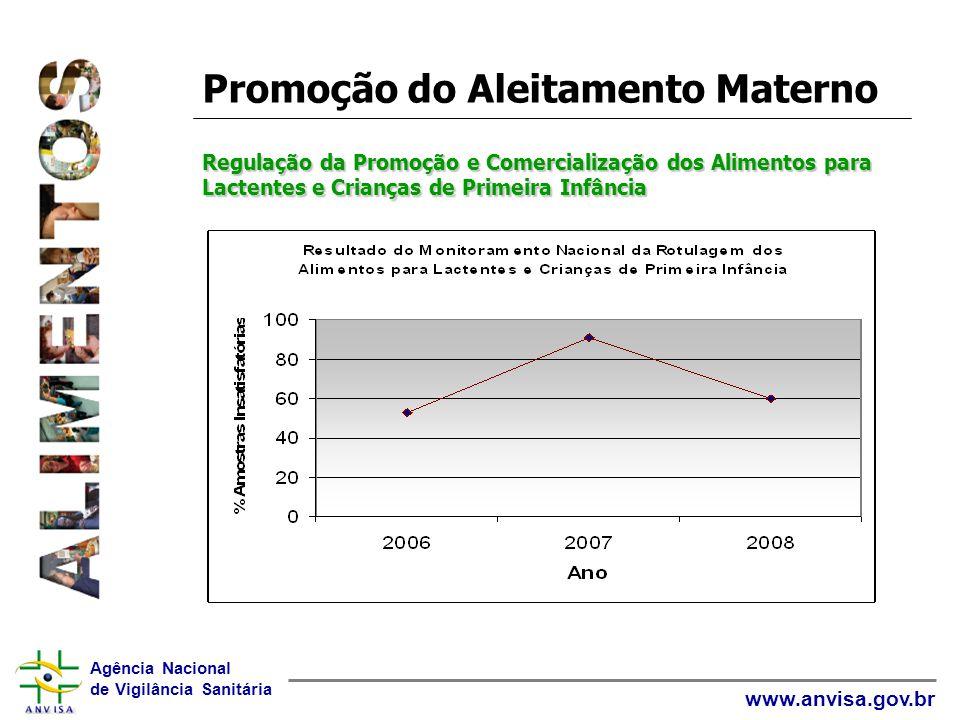 Agência Nacional de Vigilância Sanitária www.anvisa.gov.br Regulação da Promoção e Comercialização dos Alimentos para Lactentes e Crianças de Primeira