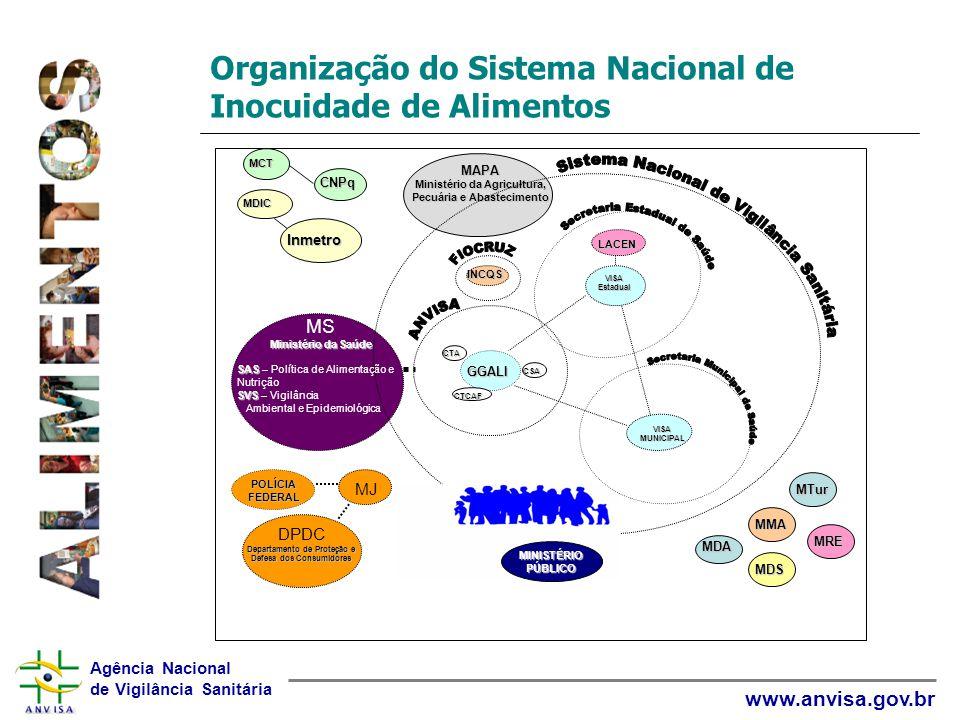 Agência Nacional de Vigilância Sanitária www.anvisa.gov.br Organização do Sistema Nacional de Inocuidade de Alimentos MS Ministério da Saúde SAS SAS –