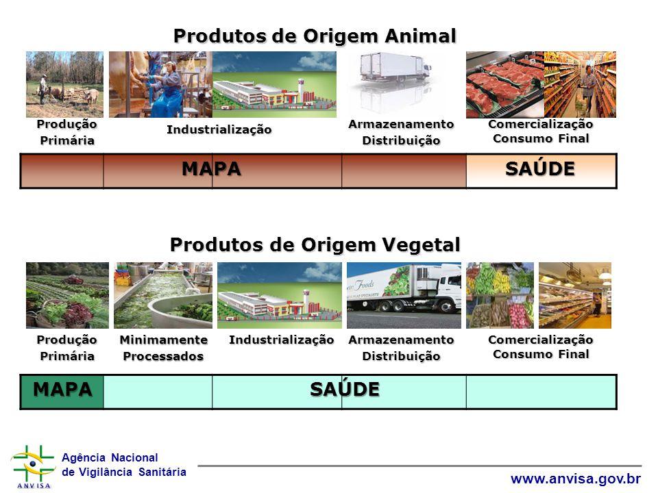 Agência Nacional de Vigilância Sanitária www.anvisa.gov.br Produtos de Origem Animal ProduçãoPrimária Comercialização Consumo Final ArmazenamentoDistr