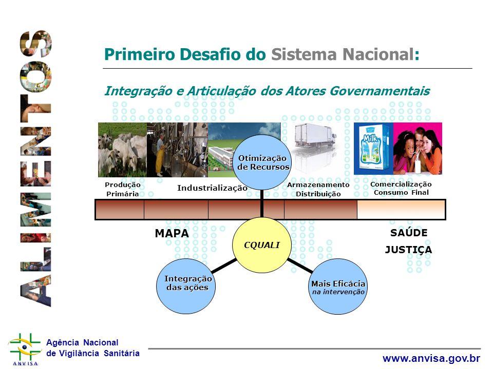 Agência Nacional de Vigilância Sanitária www.anvisa.gov.br CONTROLE DA INOCUIDADE DE ALIMENTOS VIGILÂNCIASANITÁRIA Monitoramento e Avaliação do Risco Desregulamentação Desregulamentação do Registro Avaliação de Segurança e Eficácia Sistema de Alerta e Investigação Inspeção e Certificação
