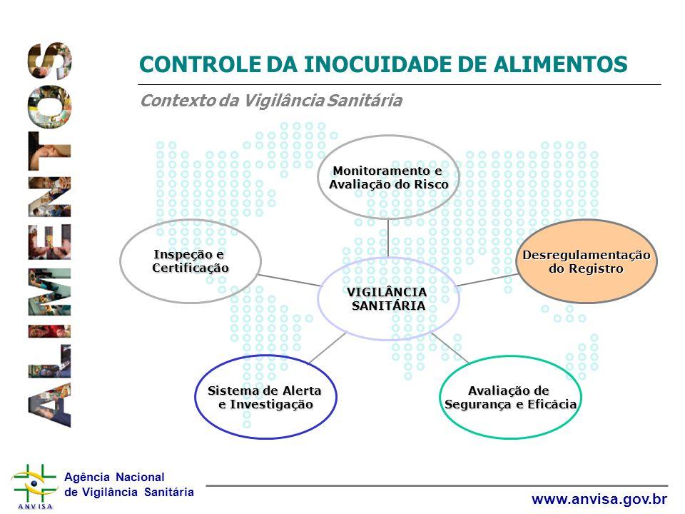 Agência Nacional de Vigilância Sanitária www.anvisa.gov.br CONTROLE DA INOCUIDADE DE ALIMENTOS Contexto da Vigilância Sanitária VIGILÂNCIASANITÁRIA Mo