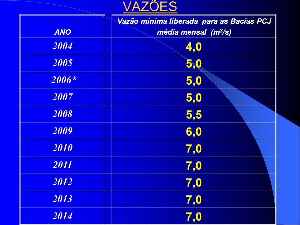 VAZÕES ANO Vazão mínima liberada para as Bacias PCJ média mensal (m 3 /s) 20044,0 20055,0 2006*5,0 20075,0 20085,5 20096,0 20107,0 20117,0 20127,0 20137,0 20147,0