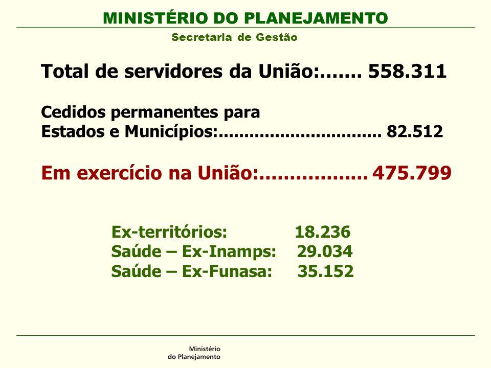 MINISTÉRIO DO PLANEJAMENTO Secretaria de Gestão Total de servidores da União:....... 558.311 Cedidos permanentes para Estados e Municípios:...........