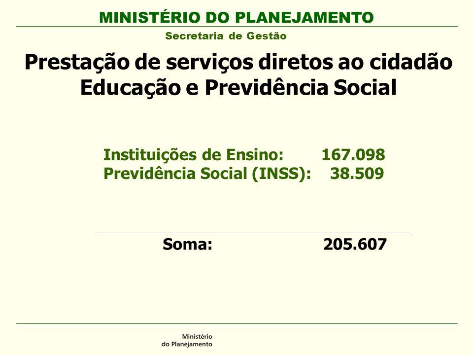 MINISTÉRIO DO PLANEJAMENTO Secretaria de Gestão Prestação de serviços diretos ao cidadão Educação e Previdência Social Instituições de Ensino: 167.098