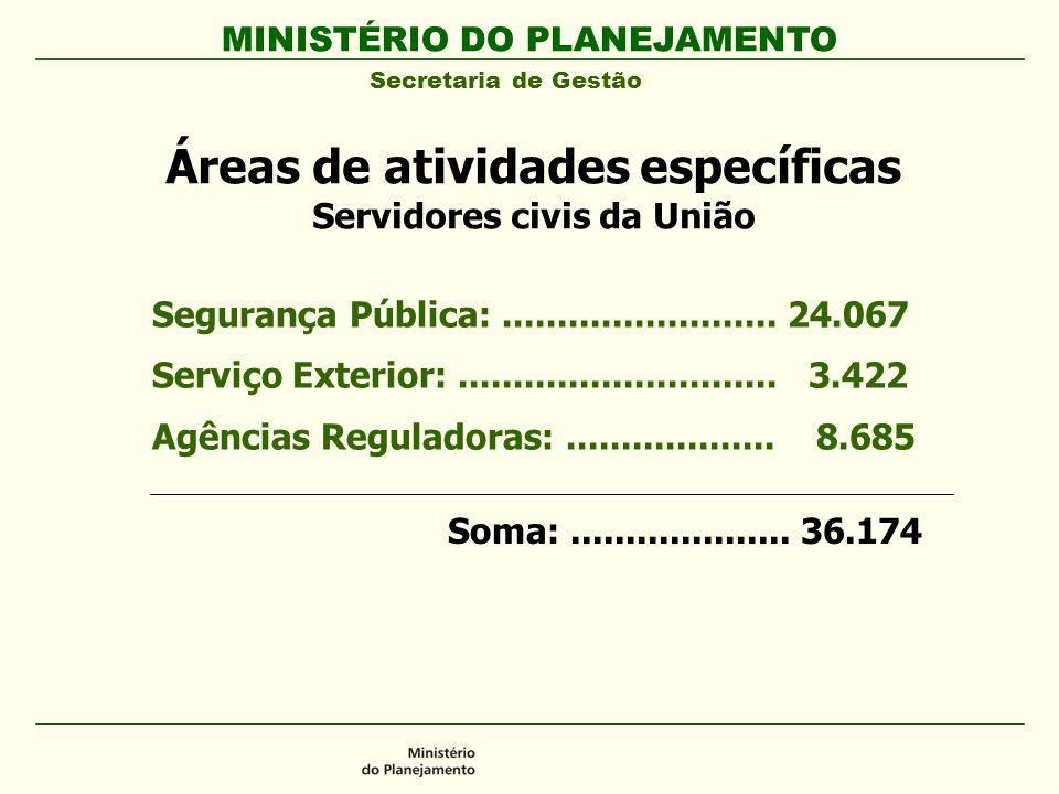 MINISTÉRIO DO PLANEJAMENTO Secretaria de Gestão Áreas de atividades específicas Servidores civis da União Segurança Pública:.........................