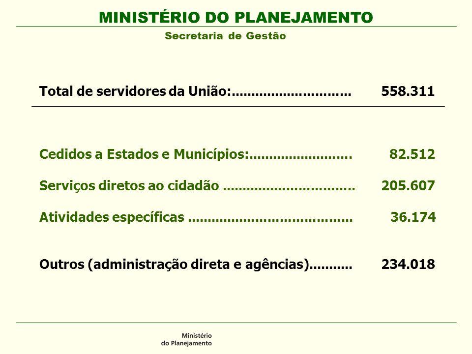 MINISTÉRIO DO PLANEJAMENTO Secretaria de Gestão Total de servidores da União:.............................. 558.311 Cedidos a Estados e Municípios:...