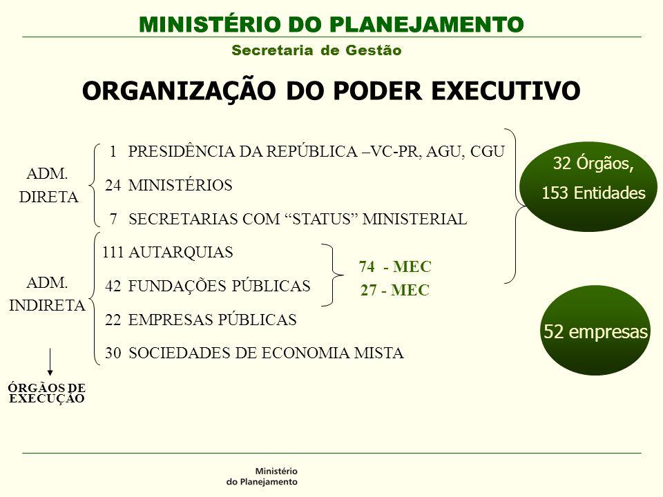 MINISTÉRIO DO PLANEJAMENTO Secretaria de Gestão MINISTÉRIO DO PLANEJAMENTO ORGANIZAÇÃO DO PODER EXECUTIVO ADM. DIRETA ADM. INDIRETA PRESIDÊNCIA DA REP