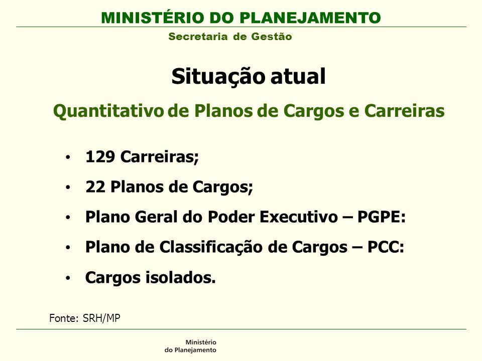 MINISTÉRIO DO PLANEJAMENTO Secretaria de Gestão Situação atual Quantitativo de Planos de Cargos e Carreiras 129 Carreiras; 22 Planos de Cargos; Plano