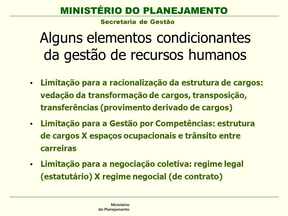 MINISTÉRIO DO PLANEJAMENTO Secretaria de Gestão Alguns elementos condicionantes da gestão de recursos humanos Limitação para a racionalização da estru