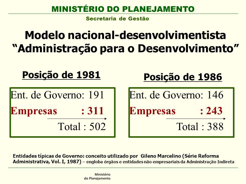 MINISTÉRIO DO PLANEJAMENTO Secretaria de Gestão Modelo nacional-desenvolvimentista Administração para o Desenvolvimento Ent. de Governo: 191 Empresas