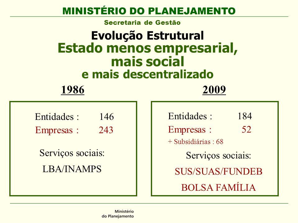MINISTÉRIO DO PLANEJAMENTO Secretaria de Gestão Entidades : 146 Empresas : 243 Entidades : 184 Empresas : 52 + Subsidiárias : 68 19862009 Serviços soc