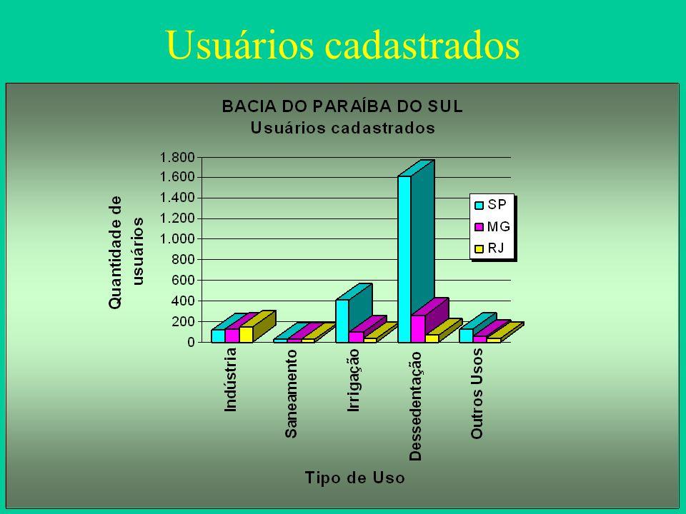 Fórmula da composição da cobrança C = Q cap x k 0 x PPU + Q cap x k 1 x PPU + Q cap x (1 - k 1 )x (1 - k 2 k 3 )x PPU (1ª Parcela) (2ª Parcela) (3ª Parcela) Fórmula da composição da cobrança C = Q cap x k 0 x PPU + Q cap x k 1 x PPU + Q cap x (1 - k 1 )x (1 - k 2 k 3 )x PPU (1ª Parcela) (2ª Parcela) (3ª Parcela) 1a Parcela: cobrança pelo volume de água captada no manancial; 2a Parcela: cobrança pelo consumo (vol.