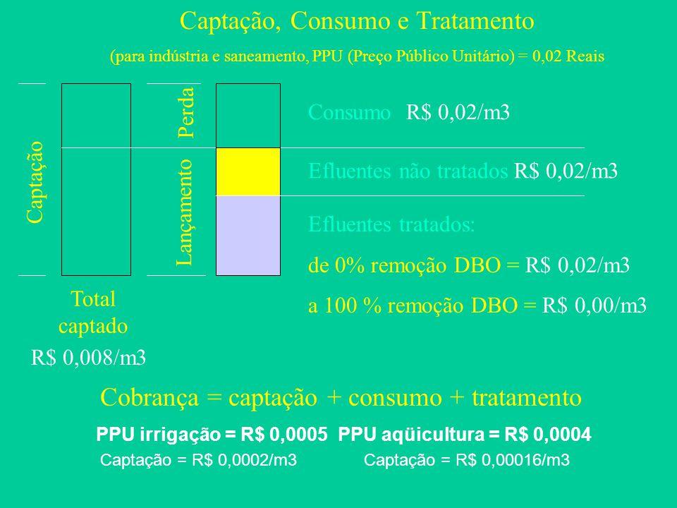 Total captado R$ 0,008/m3 Consumo R$ 0,02/m3 Efluentes não tratados R$ 0,02/m3 Efluentes tratados: de 0% remoção DBO = R$ 0,02/m3 a 100 % remoção DBO = R$ 0,00/m3 Lançamento Captação Perda Cobrança = captação + consumo + tratamento Captação, Consumo e Tratamento (para indústria e saneamento, PPU (Preço Público Unitário) = 0,02 Reais PPU irrigação = R$ 0,0005 PPU aqüicultura = R$ 0,0004 Captação = R$ 0,0002/m3 Captação = R$ 0,00016/m3