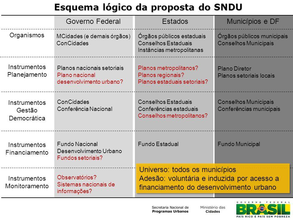 Esquema lógico da proposta do SNDU Governo FederalEstadosMunicípios e DF Organismos Instrumentos Gestão Democrática Instrumentos Planejamento Instrume